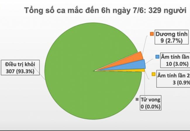 Ngày thứ 52 Việt Nam không có ca mắc Covid-19 mới trong cộng đồng